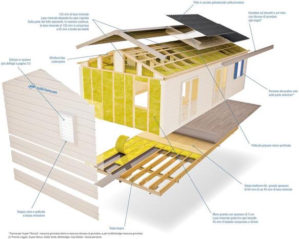 casemobiliusate.net - Ciampino - Meditur srl, è azienda leader nel setto - Subito Impresa+